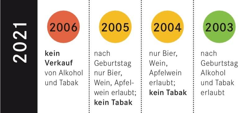 Kleber: Alterskontrolle 2021